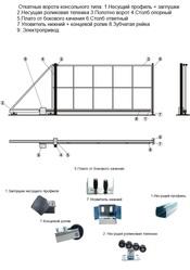 Распродажа фурнитуры для откатных ворот от 1700 грн